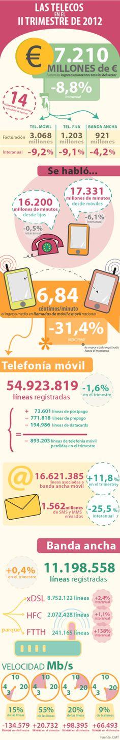Resumen telecos 2º Trimestre 2012