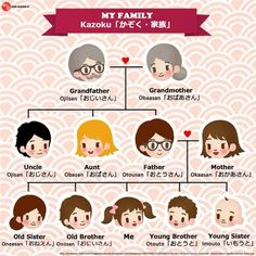 Japanese family members with Hiragana Learn Japanese Words, Study Japanese, Japanese Kanji, Japanese Culture, Learning Japanese, Learn Chinese, Learning Italian, Hiragana, Japanese Language Lessons