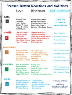 Pushing My Anger Buttons: Worksheets and Task Cards week 2 Cbt Worksheets, Therapy Worksheets, Therapy Activities, Group Activities, Anger Management Activities, Behavior Management, Coping Skills, Social Skills, School