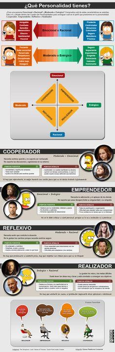 ¿Qué personalidad tienes? http://www.pymescomercial.com/blog/que-personalidad-tienes/  A través de esta infografía podrás averiguar qué tipo de personalidad te define mejor: Cooperador, Emprendedor, Reflexivo o Realizador #infografia #psicologia #infographics #psychology