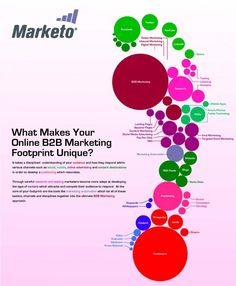 Marketing Mix Infographic: Making Your Marketing Footprint