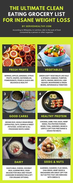 The Ultimate Clean Eating Grocery List For Insane Weight Loss – Diet and Nutrition Wheat Pizza Dough, Whole Wheat Pizza, Whole Grain Bread, Clean Eating Grocery List, Grocery Lists, Grocery Checklist, Grocery Store, Frozen Vegetables, Fresh Fruits And Vegetables