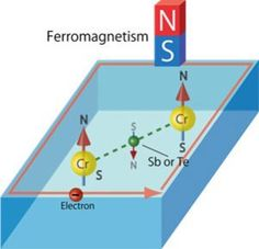 Understanding the mechanism for generating electric current without energy consumption at room temperature. (Ferromagnetism mediated by Sb or Te atoms. (Image: Hiroshima University)