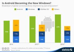 """""""Es Android el nuevo Windows? El crecimiento de este sistema operativo es impresionante, como lo muestra este gráfico."""""""