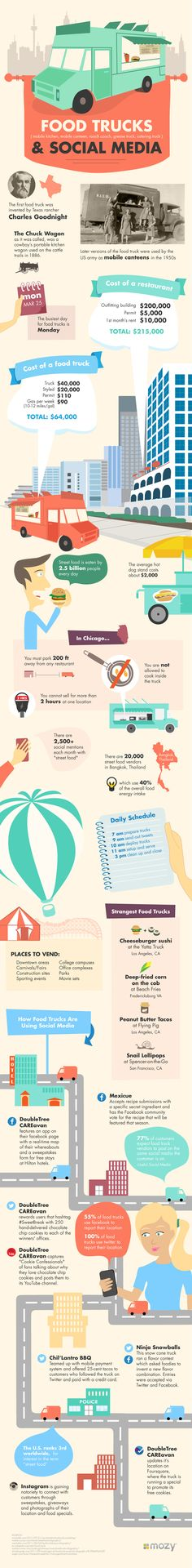 "Food trucks and carts have in recent years gone from being considered ""roach coaches"" to being a trendy new way to try interesting new cuisines, like Korean-TexMex fusion. Social media have helped fuel their rise, letting city-dwellers know where they can find their favorite truck on a given day. Data backup provider Mozy has put together an infographic take on the link between food trucks and social media."