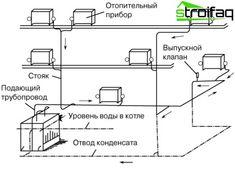 A rendszer a gőz fűtési rendszer Floor Plans, Diagram, Home, Fire Places, Water, Home Remodeling, Ad Home, Homes, Haus