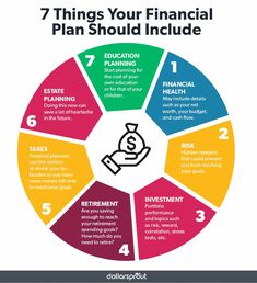 A flexible financial plan is key in helping you achieve your money goals. From auditing your financial health and risk appetite, to estate planning, retirement and taxes, here are the 7 most important things you need to include in your financial plan. Financial Planner, Financial Tips, Financial Literacy, Financial Assistance, The Plan, How To Plan, Faire Son Budget, Planning Budget, Budget Planer