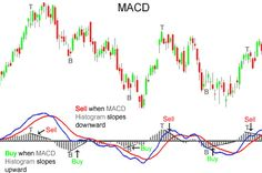 Top 3 Technical Tools Part 3: MACD (Video) | http://forex-quebec.com/macd-video/