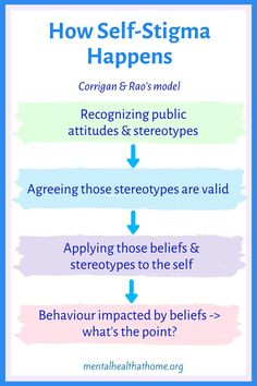 """This model of mental illness self-stigma comes from researchers Patrick Corrigan and Deepa Rao. It begins with recognizing public attitudes, agreeing that those stereotypes are valid, and then applying them to the self. As a result, behaviours are impacted by those beliefs and a """"why try"""" attitude, i.e. a feeling of """"what's the point""""? Self-stigma can cause significant harm, including negatively impacting self-esteem. #stigma #endthestigma #stopthestigma #mentalillness #stereotypes Stop The Stigma, Why Try, What's The Point, Deserve Better, Mental Illness, Self Esteem, Behavior, Physics, Attitude"""