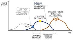 The Competitive Advantage Cycle | Mihai Ionescu | LinkedIn