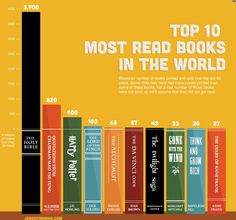 top 10 most read books in the world (I've read 5 of 10)
