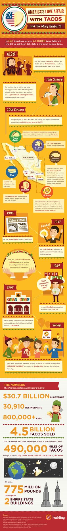 A look at the history of #tacos and a look at how the #Mexican dish came to invade the U.S. in such a big way - http://www.finedininglovers.com/blog/food-drinks/the-history-of-taco-food-infographic/