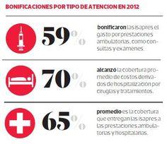 Cuatro de cada cinco planes de isapre cubren menos de lo ofertado en el contrato. Según Superintendencia, 97,4% de contratos dice bonificar 70%, pero sólo en el 20% se hace efectivo. #Chile agosto 2013