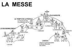 Déroulement chronologique Première Communion, Catholic Mass, Catholic Crafts, Saint Esprit, Religion, Faith, Positivity, Education, Atrium