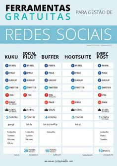 Comparativo de Ferramentas de Gestão de Redes Sociais #socialmedia #redessociais