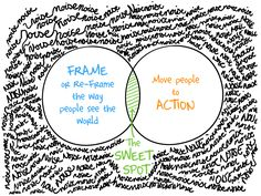 The Two Conversations that Matter: Frame and Action