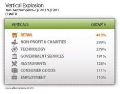 Retail Ads on Mobile Climb 413 Percent Year-Over-Year