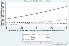 Authoritarian primary voters