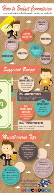 Real Estate Agents Budget