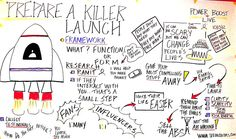 Prepare A Killer Launch |Speaker: Tim Grahl | Date: 10/13/2012 | Power Boost Live 2012 Conference #PBL12 | Graphic Recording by Lisa Nelson of  www.seeincolors.com