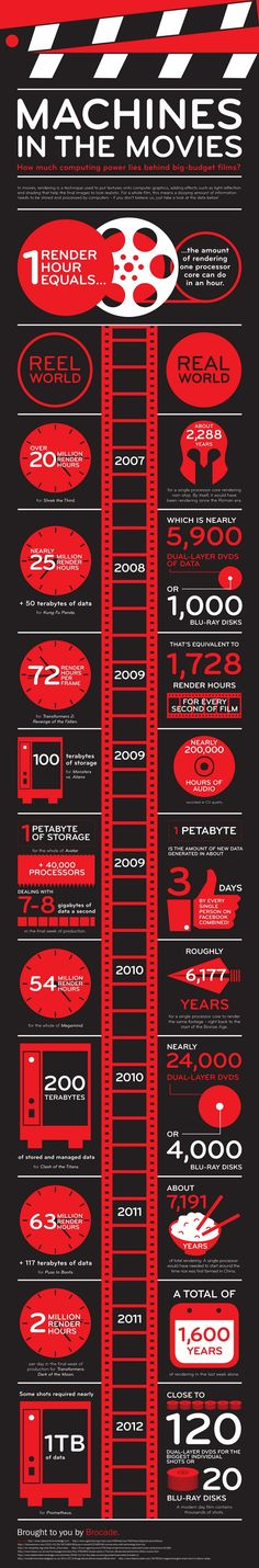 Technology company Brocade, specializing in data and storage networking products, created an infographic showing just how much computing power lies be