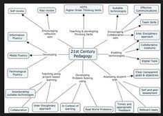 21st century pedagogy