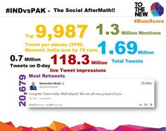 """What the BUZZ!! #INDvsPAK was more than just a #CricketWorldCup Match #BuzzScore - """"167 Tweets per second"""" #CWC15"""