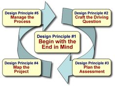 This chart is a great way to start planning for project-based learning lessons.