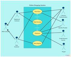 Software Design Patterns, Activity Diagram, User Story, Data Charts, Use Case, Software Development, Online Shopping, Presentation, Diagram Online
