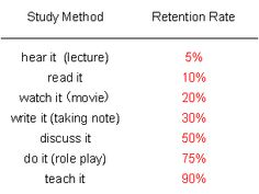 Retention Rate. Teaching is 90%? Wow!  #study