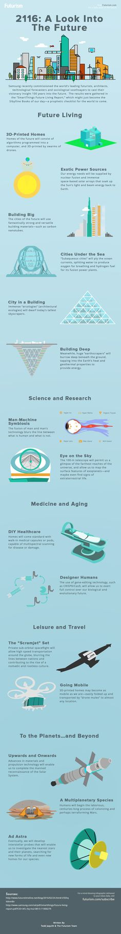 2116: A Look Into The Future [INFOGRAPHIC]