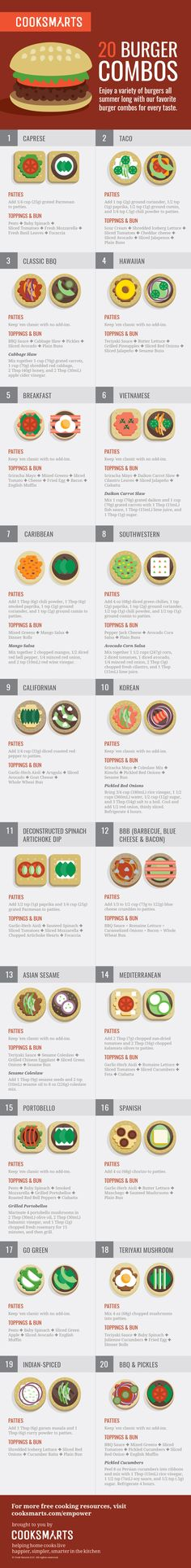 20 Burger Combos via @CookSmarts Ultimate Burger Guide #infographic #grilling