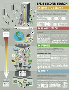 The life of a Google search infographic