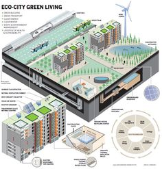 There is a new concept called eco-city. Its principle is minimizes carbon footprints, provides renewable energy and efficient land use, recycles resources and supports sustainable development. Eco-cities also seek to decrease urban sprawl, allowing people to live closer to their workspace. This requires radically different approaches to city planning, with integrated business, industrial, and residential zones.