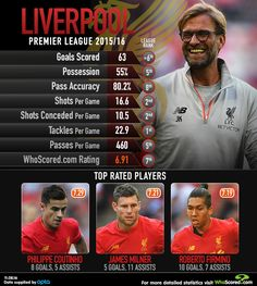 Liverpool | Premier League 2015/16