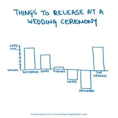 Things to release at a wedding.