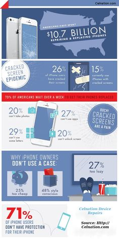 """40 percent of iPhone owners with a broken display couldn't read or send emails, 27 percent couldn't use """"mission critical"""" apps like Facebook, Maps, or Uber, and 20 percent were unable to take photos or even unlock their phone. Iphone Repair, Mobile Phone Repair, Iphone Owner, Mobile Web Design, Cracked Screen, Like Facebook, New Technology, Smartphone, Entertaining"""