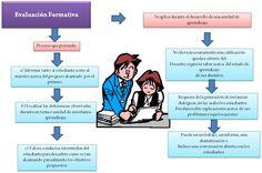 Evaluación Curricular: Evaluación Formativa Mapa mental 4