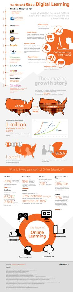 How (And Why) Digital Learning Is Growing (#Infographic)