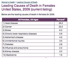Leading Causes of Death, Females, 2009
