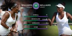"7/3/15 Via Jetsetters Fly-In™: Jetset to #London   @Wimbledon Tennis  #SerenaWilliams v #VenusWilliams --   RENA: ""Venus is in better form than I am,"" ... ""She has a little bit of an advantage, but at least one of us will be in the quarter-final."" <3   #tennis #Wimbledon2015 #sports"
