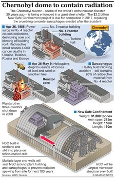 New Safe Containment steel dome to seal off radiation – an annotated infographic – Engineering & Technology magazine Chernobyl Nuclear Power Plant, Chernobyl Disaster, Nuclear Energy, Chernobyl Reactor, Nuclear Reactor, Nuclear Technology, Engineering Technology, Fukushima, Technology Magazines