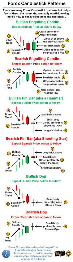 #ForexUseful - There are many Forex Candlestick patterns but only a few of them, the reversals, are really worth knowing, here's how to easily spot them and use them…