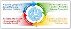ProCRM permette di coordinare e pianificare le attività aziendali e dei collaboratori ProCRM si può collegare a qualsiasi database o sistema...