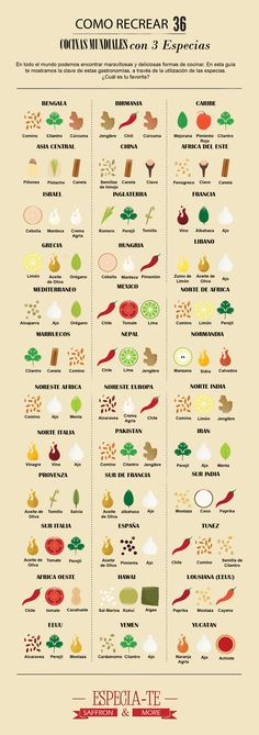 The ultimate cheat sheet for global recipes. 36 Rebuild world cuisine with 3 spices # spices Cooking Tips, Cooking Recipes, Cooking Quotes, Cooking Classes, Rice Recipes, Yummy Recipes, Dessert Recipes, Fromage Vegan, Le Chef
