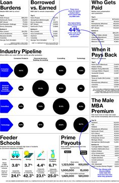 A deep dive into debt, compensation, and industry movements for the MBA class of 2014