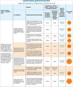Чим загрожують помилки у формі №1ДФ: шпаргалка для бухгалтера | «Дебет-Кредит» - бухгалтерські новини