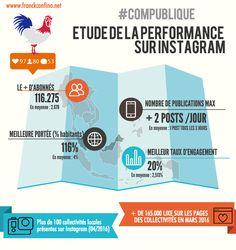 Etude de la performance sur Instagram