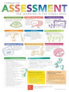 Formative assessment ideas for the art room Assessment For Learning, Formative Assessment, Classroom Assessment Techniques, High School Art, Middle School Art, Art Room Posters, Art Education Resources, Teaching Resources, Art Critique