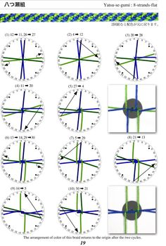 Basic spiral, but not the easiest way to do this pattern on a disc. Movements are what would be used on a marudai